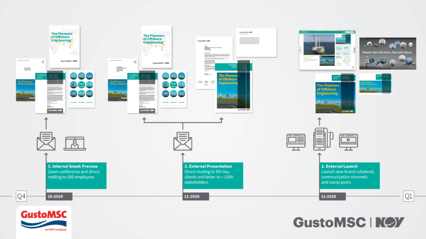 GustoMSC NOV rebranding